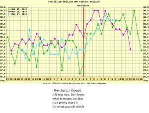 chart overlay